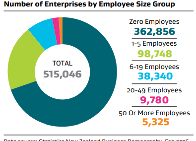 Enterprises by employee size